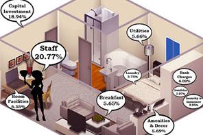 infographic-hotels-bizcommunity